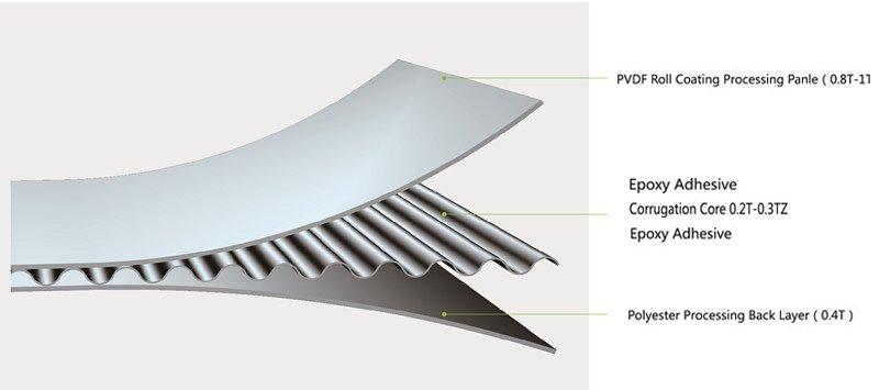 structure-of-aluminum-corrugated-composite-panel